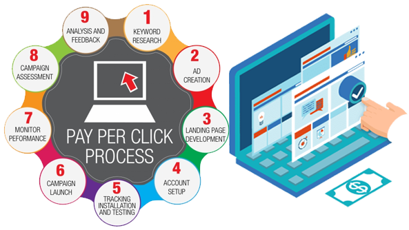 Payper Click Service in Allahabad